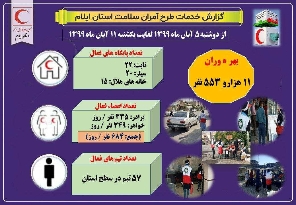 توصیه های بهداشتی آمران سلامت به بیش از ۱۱ هزار و ۵۰۰ شهروند ایلامی!