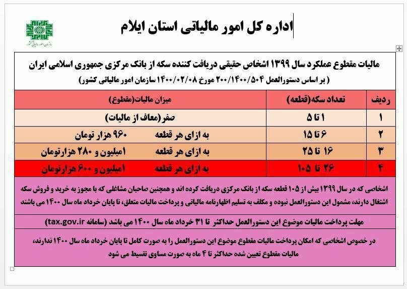 پایان خرداد ماه، آخرین مهلت استفاده از مالیات مقطوع برای خریداران سکه در سال ۹۹